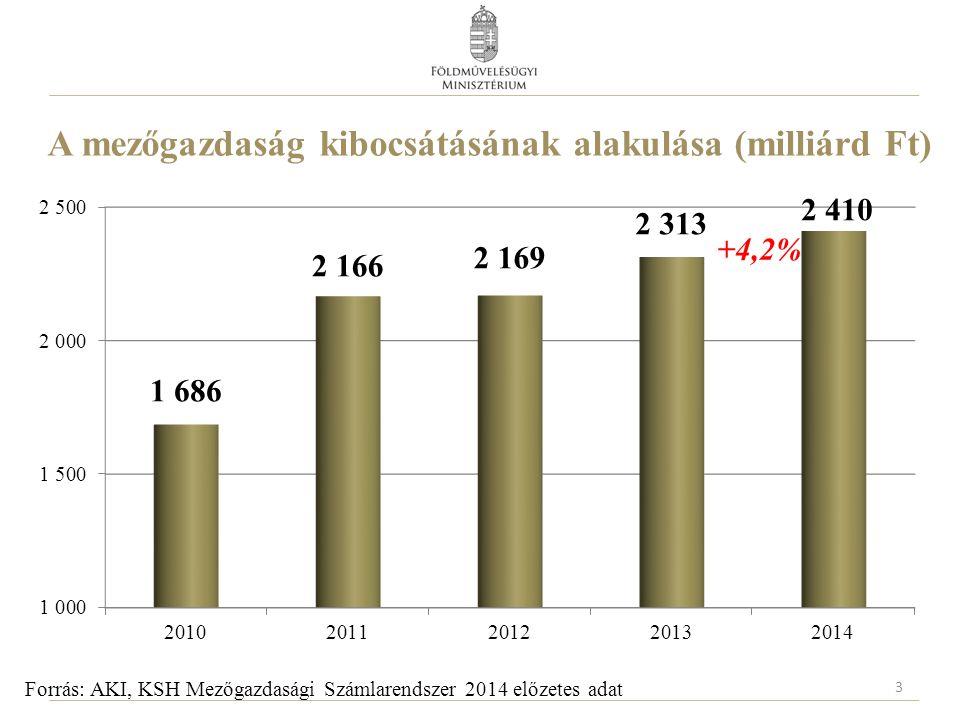 A mezőgazdaság kibocsátásának alakulása (milliárd Ft) 3 Forrás: AKI, KSH Mezőgazdasági Számlarendszer 2014 előzetes adat +4,2%