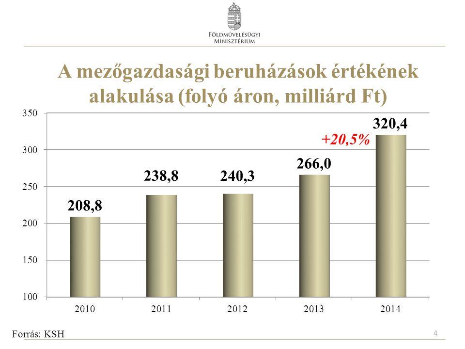 A mezőgazdasági beruházások értékének alakulása (folyó áron, milliárd Ft) 4 Forrás: KSH