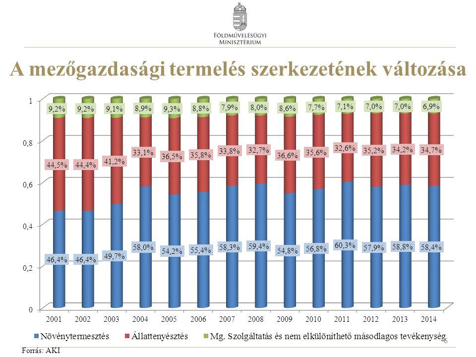 A mezőgazdasági termelés szerkezete 2014-ben* 7 Forrás: AKI, KSH Mezőgazdasági Számlarendszer *előzetes adat