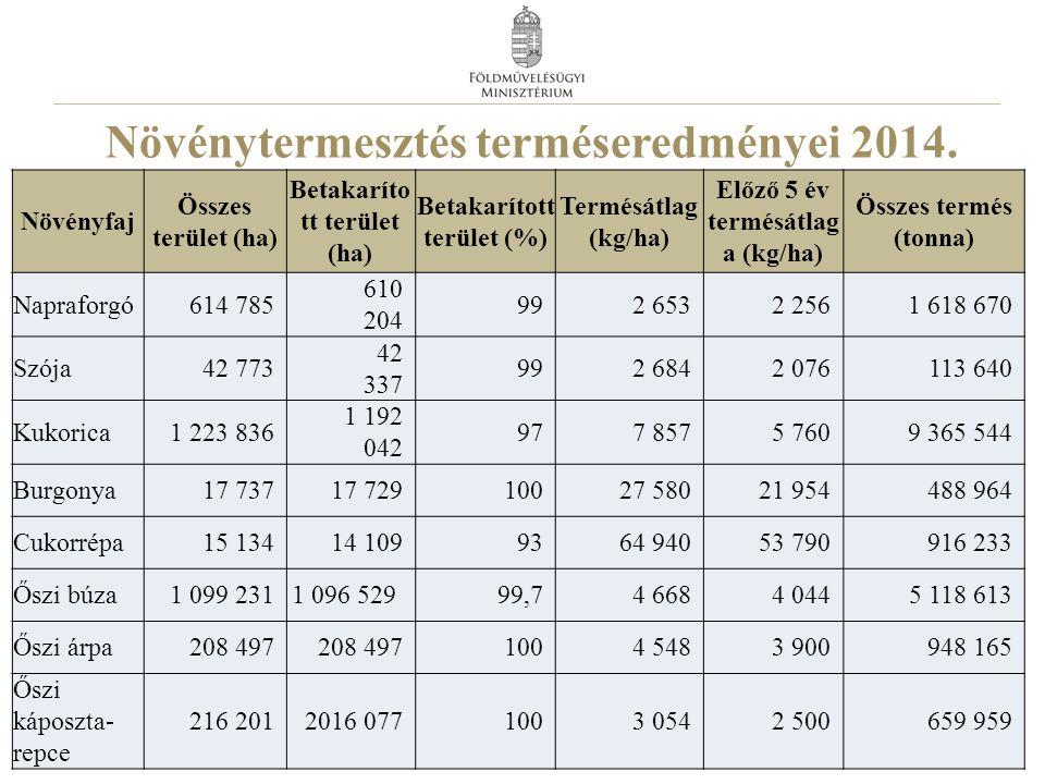 Növénytermesztés terméseredményei 2014. 9 Növényfaj Összes terület (ha) Betakaríto tt terület (ha) Betakarított terület (%) Termésátlag (kg/ha) Előző