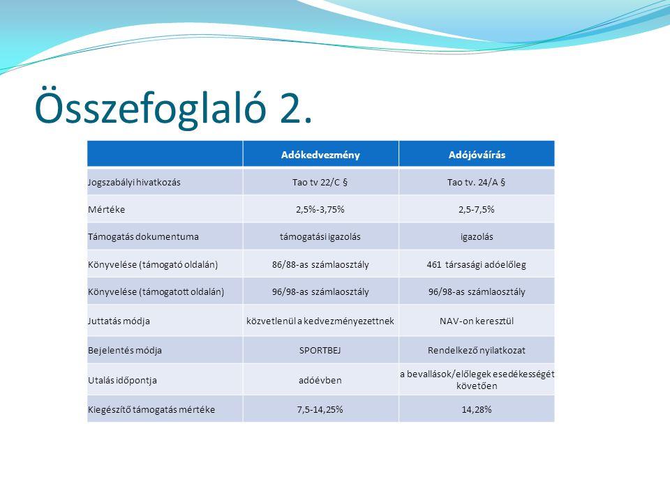 Összefoglaló 2. AdókedvezményAdójóváírás Jogszabályi hivatkozásTao tv 22/C §Tao tv. 24/A § Mértéke2,5%-3,75%2,5-7,5% Támogatás dokumentumatámogatási i