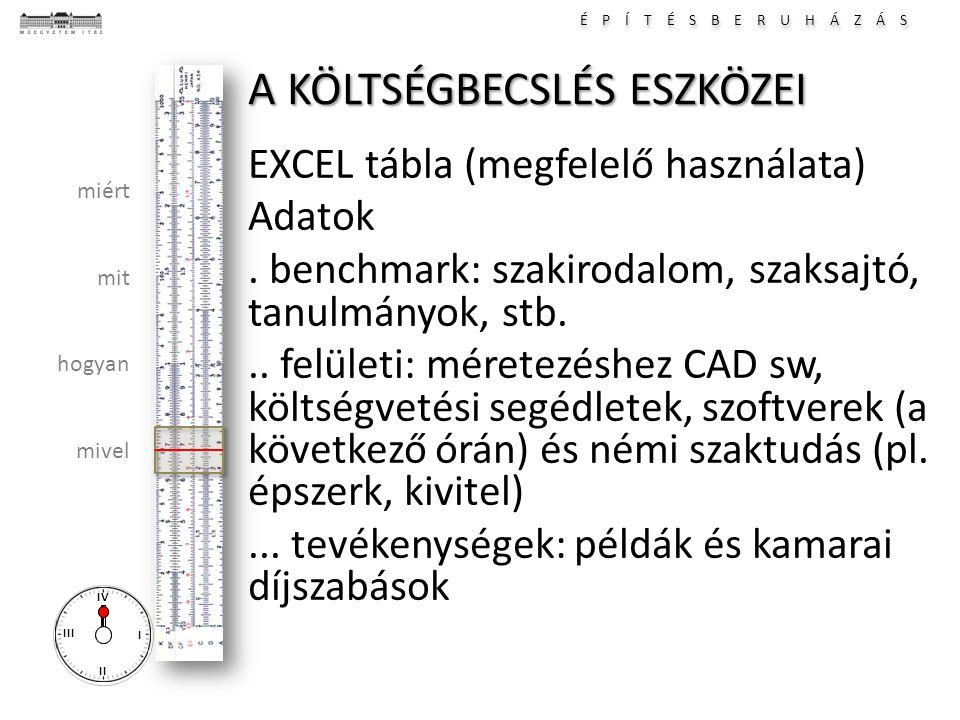 É P Í T É S B E R U H Á Z Á S I II III IV miért mit hogyan mivel A KÖLTSÉGBECSLÉS ESZKÖZEI EXCEL tábla (megfelelő használata) Adatok. benchmark: szaki