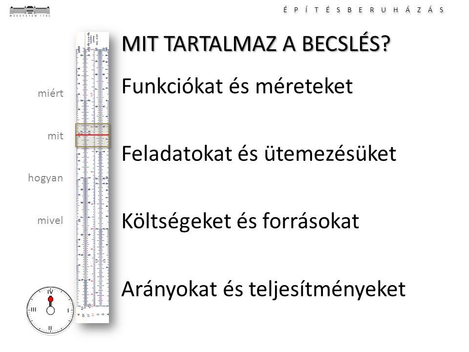 É P Í T É S B E R U H Á Z Á S I II III IV miért mit hogyan mivel MIT TARTALMAZ A BECSLÉS? Funkciókat és méreteket Feladatokat és ütemezésüket Költsége