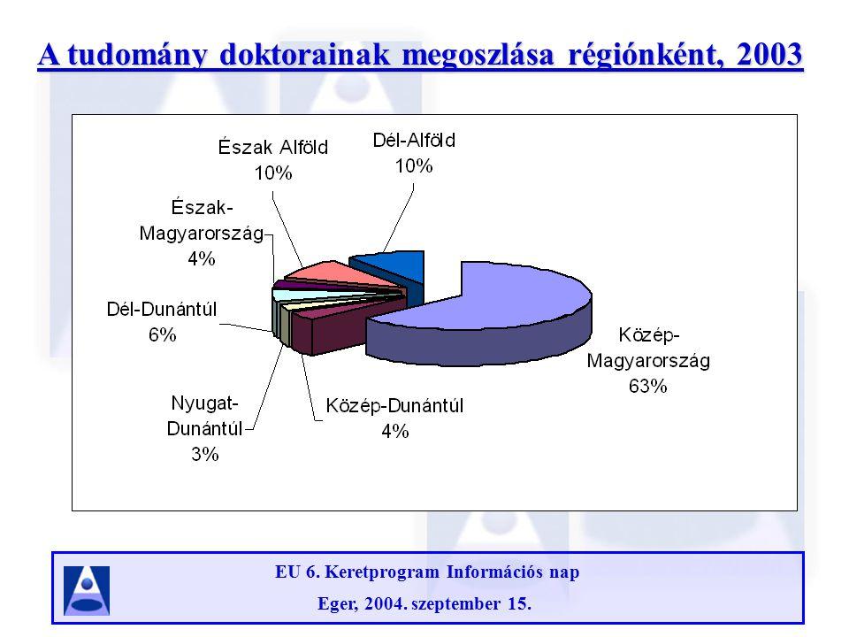 EU 6. Keretprogram Információs nap Eger, 2004. szeptember 15.