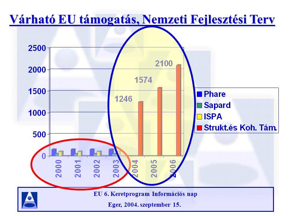 EU 6. Keretprogram Információs nap Eger, 2004. szeptember 15. Régiók nemzeti szinten