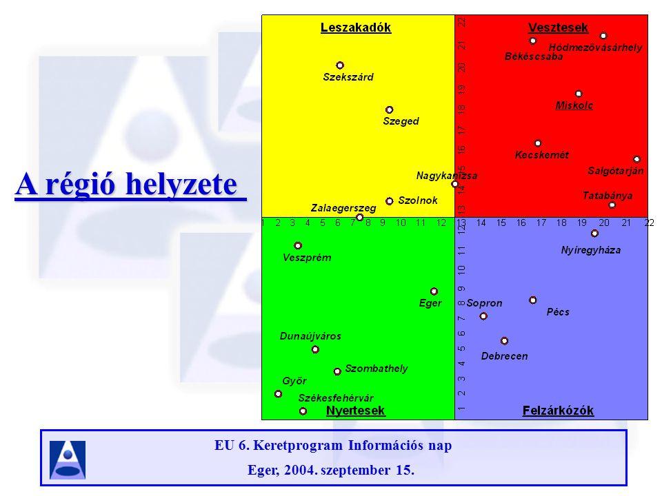 EU 6. Keretprogram Információs nap Eger, 2004. szeptember 15. A régió helyzete