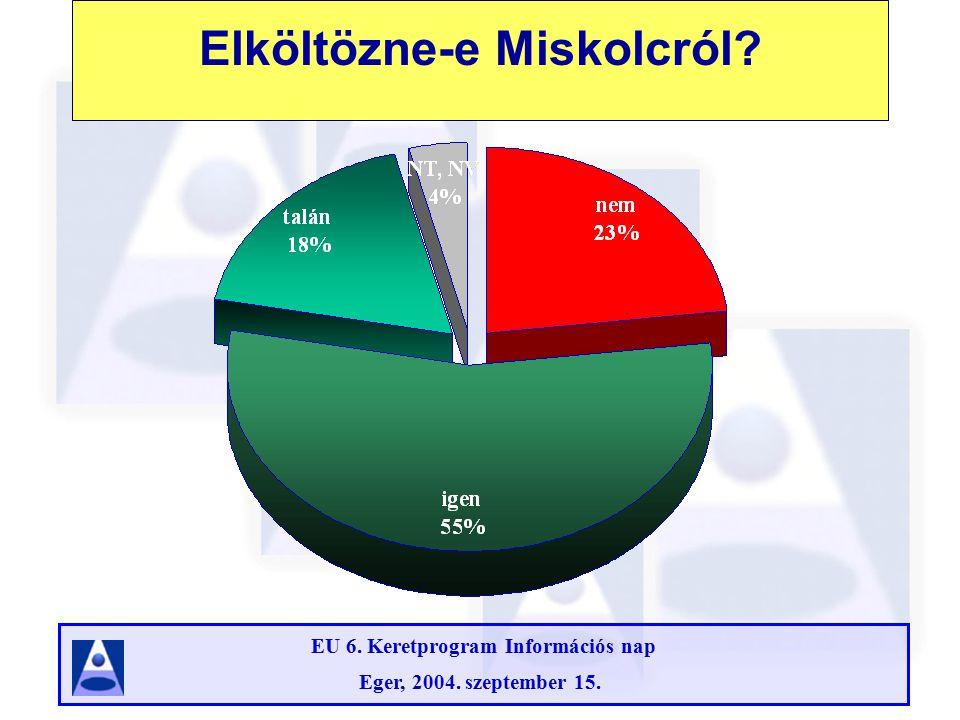 EU 6. Keretprogram Információs nap Eger, 2004. szeptember 15. GDP nagysága a különböző régiókban