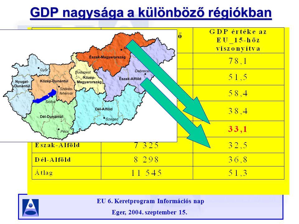 EU 6. Keretprogram Információs nap Eger, 2004. szeptember 15. A munkanélküliségi ráta 2003-ban