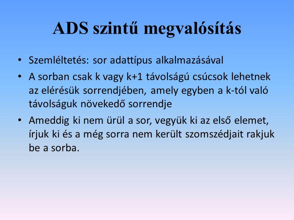 ADS szintű megvalósítás Szemléltetés: sor adattípus alkalmazásával A sorban csak k vagy k+1 távolságú csúcsok lehetnek az elérésük sorrendjében, amely