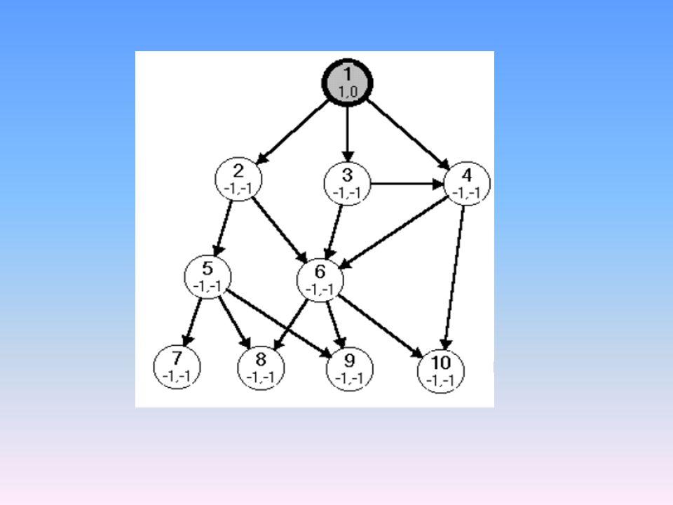 Lépések Az 1-es csúcs kivétele az első sorból Az 1-es csúcs fehér szomszédainak elérése, szürkítés 1-es csúcso t feketére