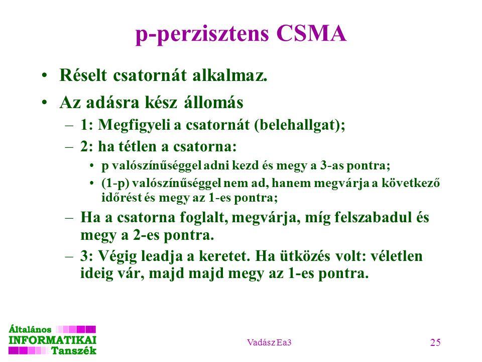 Vadász Ea3 25 p-perzisztens CSMA Réselt csatornát alkalmaz.