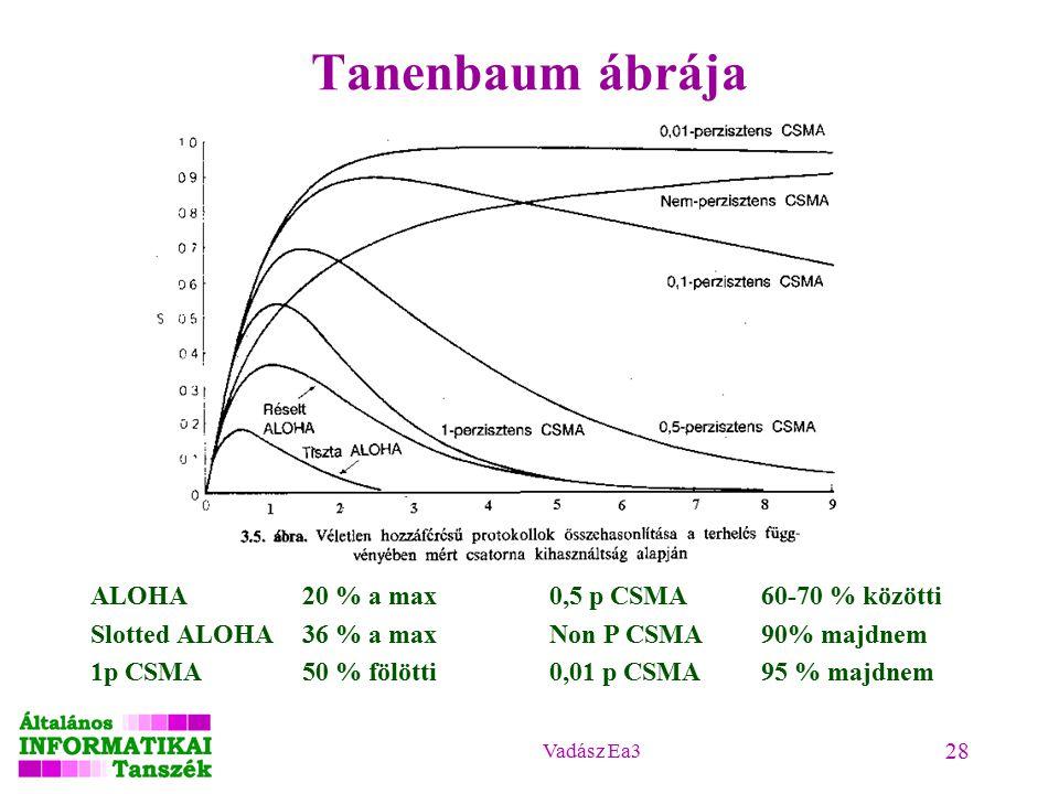 Vadász Ea3 28 Tanenbaum ábrája ALOHA20 % a max Slotted ALOHA36 % a max 1p CSMA50 % fölötti 0,5 p CSMA60-70 % közötti Non P CSMA90% majdnem 0,01 p CSMA95 % majdnem