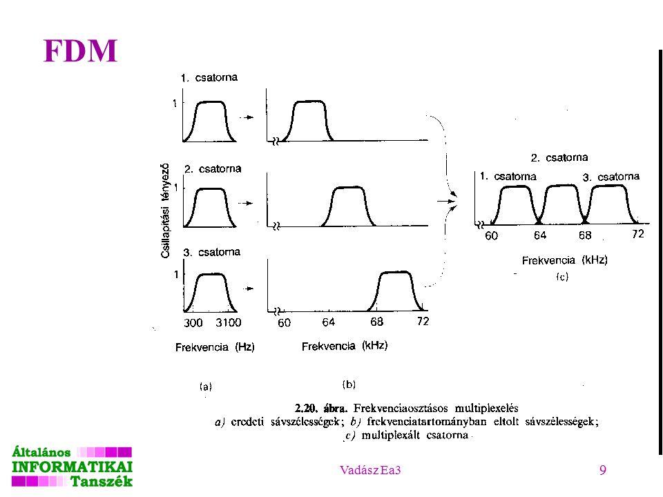 Vadász Ea3 10 Statikus csatornamegosztási módszerek TDM (Time Division Multiplexing): időosztásos nyalábolás –Van n állomás.