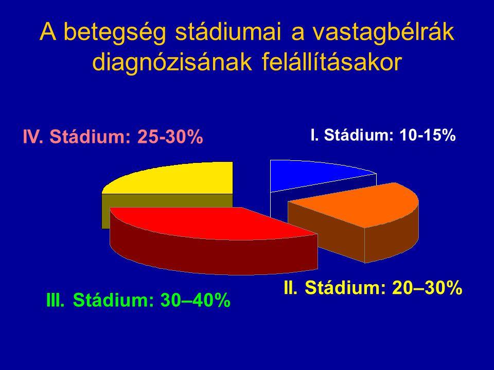 A betegség stádiumai a vastagbélrák diagnózisának felállításakor I. Stádium: 10-15% II. Stádium: 20–30% III. Stádium: 30–40% IV. Stádium: 25-30%