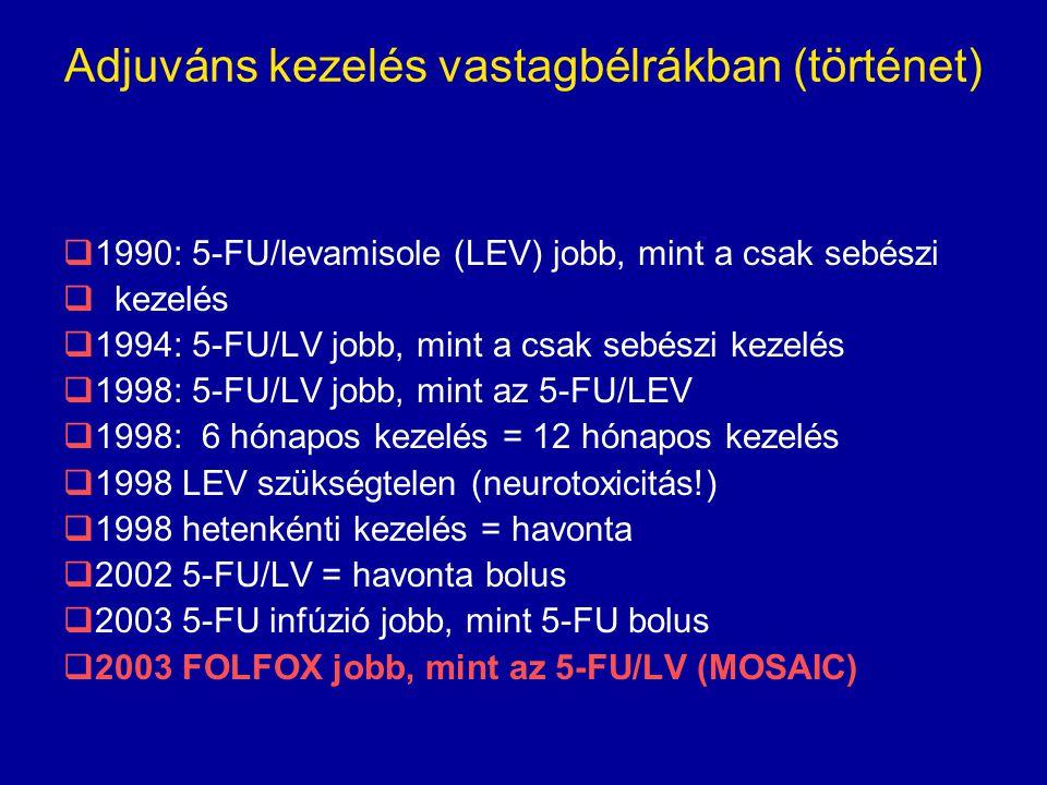 Adjuváns kezelés vastagbélrákban (történet)  1990: 5-FU/levamisole (LEV) jobb, mint a csak sebészi  kezelés  1994: 5-FU/LV jobb, mint a csak sebész