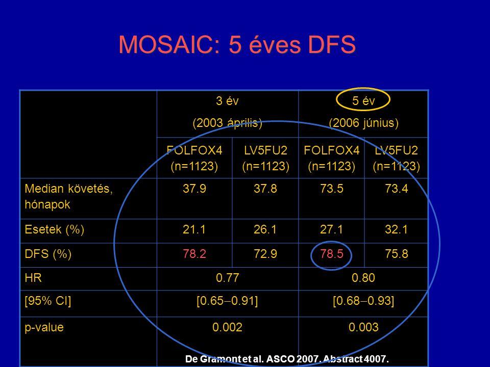 MOSAIC: 5 éves DFS 3 év (2003 április) 5 év (2006 június) FOLFOX4 (n=1123) LV5FU2 (n=1123) FOLFOX4 (n=1123) LV5FU2 (n=1123) Median követés, hónapok 37