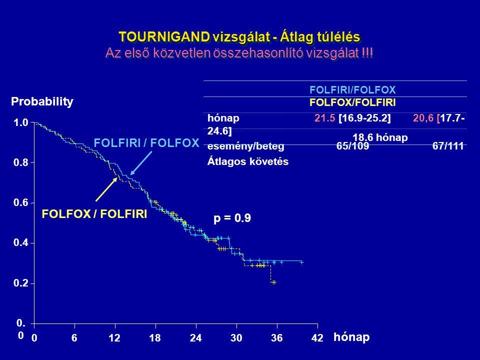 TOURNIGAND vizsgálat - Átlag túlélés TOURNIGAND vizsgálat - Átlag túlélés Az első közvetlen összehasonlító vizsgálat !!! Probability 0. 0 0.2 0.4 0.6