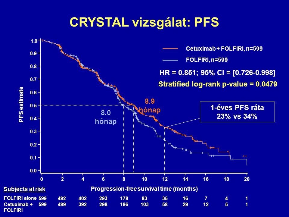CRYSTAL vizsgálat: PFS Progression-free survival time (months) PFS estimate 1.0 0.8 0.9 0.0 0.1 0.2 0.3 0.4 0.5 0.6 0.7 02468101214161820 HR = 0.851;