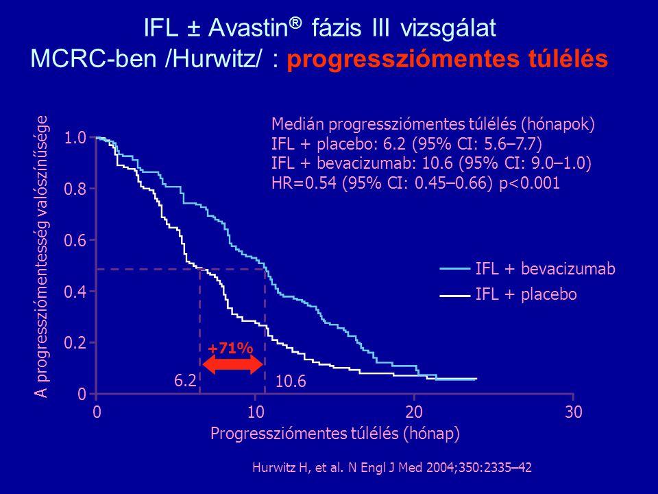 IFL ± Avastin ® fázis III vizsgálat MCRC-ben /Hurwitz/ : progressziómentes túlélés Medián progressziómentes túlélés (hónapok) IFL + placebo: 6.2 (95%
