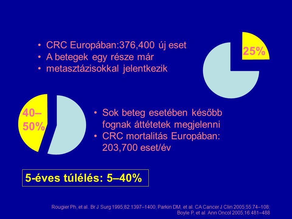 06121824 1990-es évek 5-FU/LV IFL FOLFOX FOLFOX/FOLFIRI szekvenciális IFL + bevacizumab 1960-as évek Best supportive care 1970–1980 5-FU Medián túlélés (hónapok) 30 Oxaliplatin  fluoropyrimidin + bevacizumab A metasztatikus CRC kezelése Tovább növelhető VEGF + EGFR inhibítorokkal.