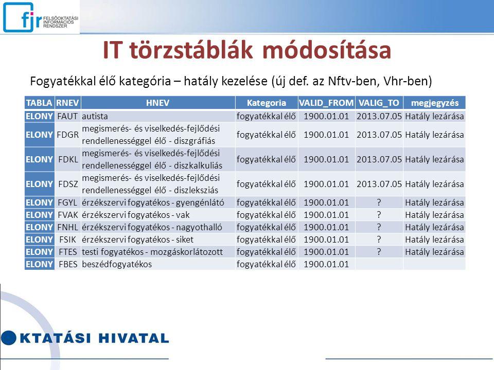 IT törzstáblák módosítása Fogyatékkal élő kategória – hatály kezelése (új def. az Nftv-ben, Vhr-ben) TABLARNEVHNEVKategoriaVALID_FROMVALIG_TOmegjegyzé