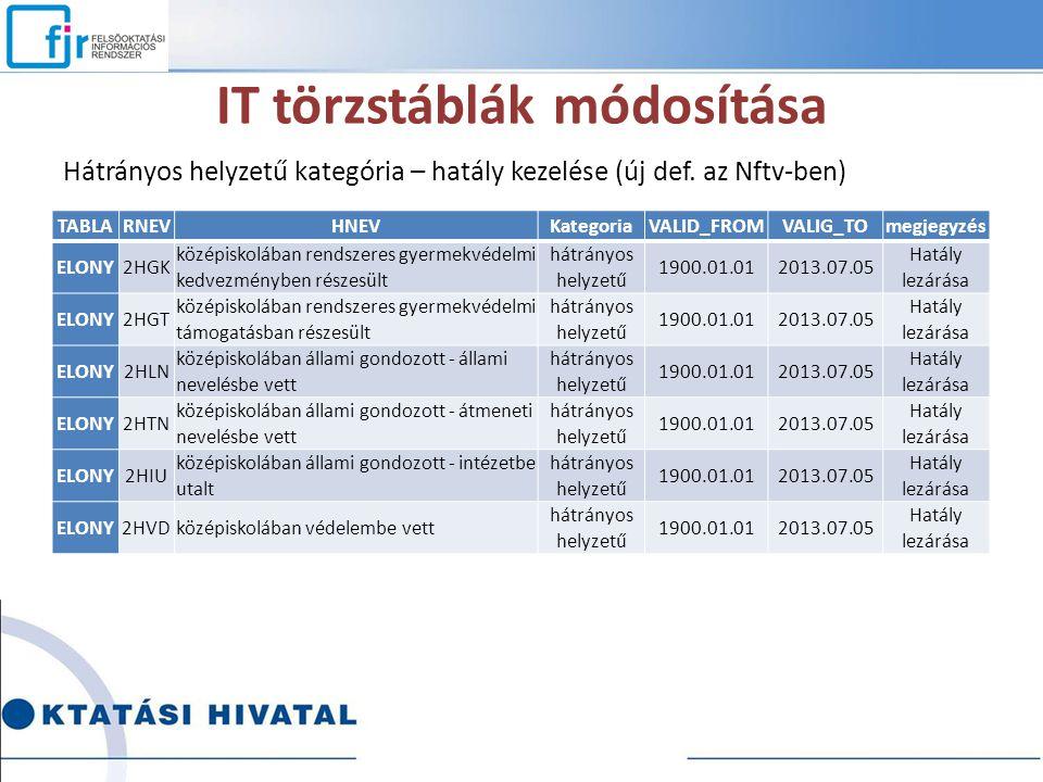 IT törzstáblák módosítása Hátrányos helyzetű kategória – hatály kezelése (új def. az Nftv-ben) TABLARNEVHNEVKategoriaVALID_FROMVALIG_TOmegjegyzés ELON