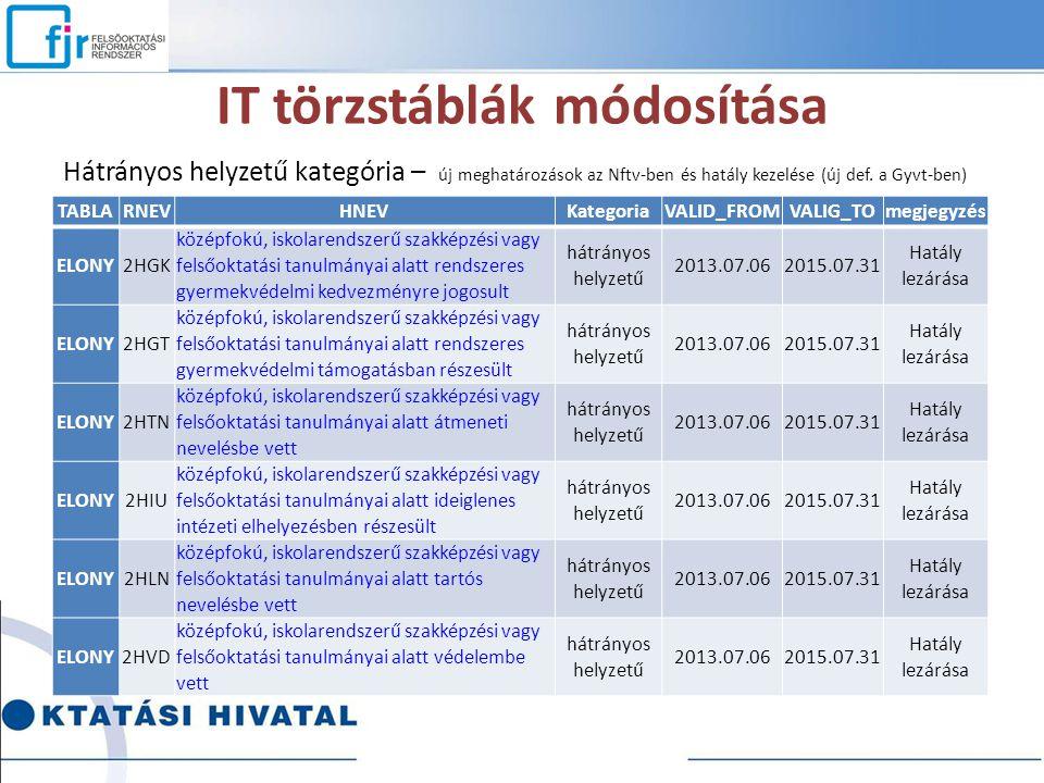 IT törzstáblák módosítása Hátrányos helyzetű kategória – új meghatározások az Nftv-ben és hatály kezelése (új def. a Gyvt-ben) TABLARNEVHNEVKategoriaV