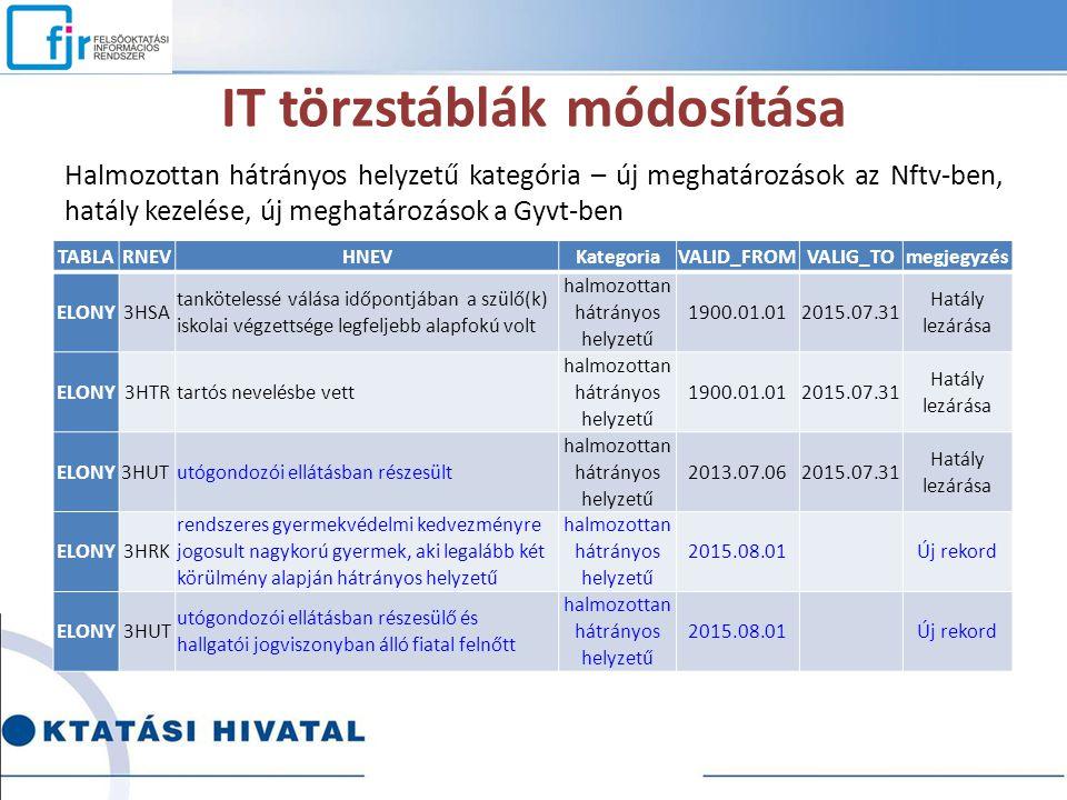 IT törzstáblák módosítása Halmozottan hátrányos helyzetű kategória – új meghatározások az Nftv-ben, hatály kezelése, új meghatározások a Gyvt-ben TABL