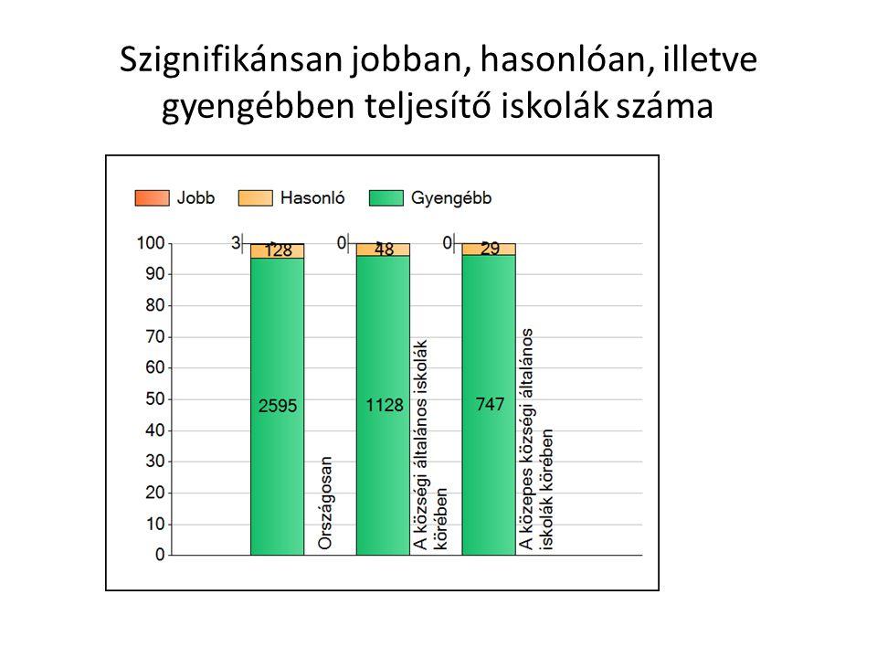 Szignifikánsan jobban, hasonlóan, illetve gyengébben teljesítő iskolák száma