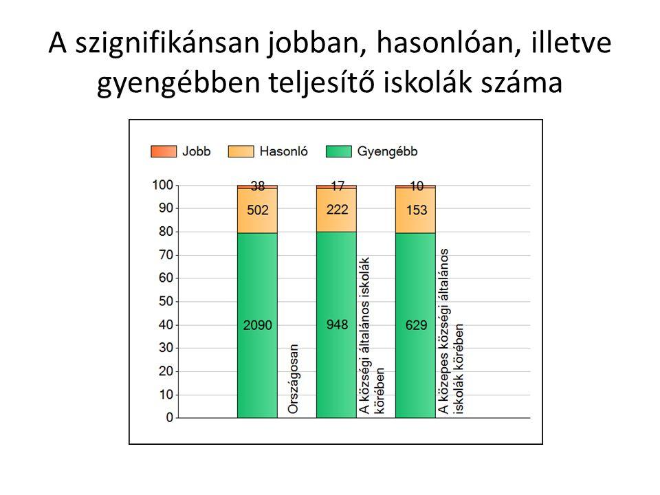 A szignifikánsan jobban, hasonlóan, illetve gyengébben teljesítő iskolák száma