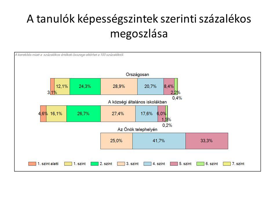 Kompetenciamérés Szövegértés 6. évfolyam