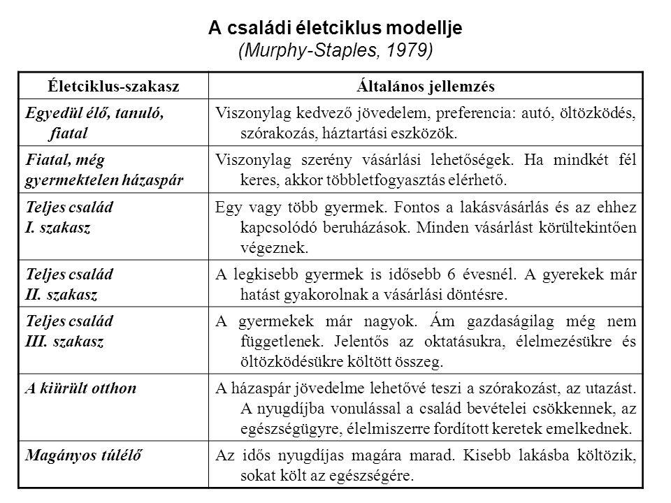 A családi életciklus modellje (Murphy-Staples, 1979) Életciklus-szakaszÁltalános jellemzés Egyedül élő, tanuló, fiatal Viszonylag kedvező jövedelem, p