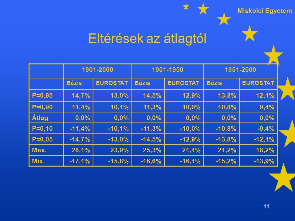 Miskolci Egyetem 11 Eltérések az átlagtól 1901-20001901-19501951-2000 BázisEUROSTATBázisEUROSTATBázisEUROSTAT P=0,9514,7%13,0%14,5%12,9%13,8%12,1% P=0,9011,4%10,1%11,3%10,0%10,8%9,4% Átlag0,0% P=0,10-11,4%-10,1%-11,3%-10,0%-10,8%-9,4% P=0,05-14,7%-13,0%-14,5%-12,9%-13,8%-12,1% Max.28,1%23,9%25,3%21,4%21,2%18,2% Mix.-17,1%-15,8%-16,6%-16,1%-15,2%-13,9%