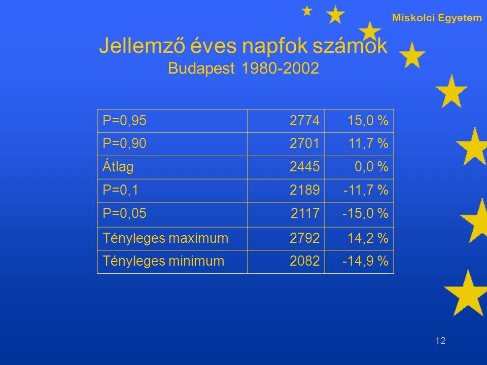 Miskolci Egyetem 12 Jellemző éves napfok számok Budapest 1980-2002 P=0,95277415,0 % P=0,90270111,7 % Átlag24450,0 % P=0,12189-11,7 % P=0,052117-15,0 % Tényleges maximum279214,2 % Tényleges minimum2082-14,9 %
