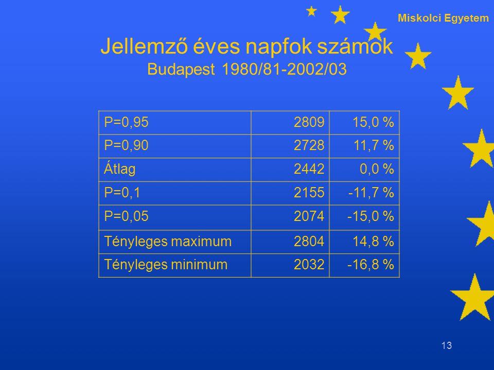 Miskolci Egyetem 13 Jellemző éves napfok számok Budapest 1980/81-2002/03 P=0,95280915,0 % P=0,90272811,7 % Átlag24420,0 % P=0,12155-11,7 % P=0,052074-15,0 % Tényleges maximum280414,8 % Tényleges minimum2032-16,8 %