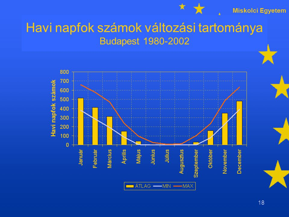 Miskolci Egyetem 18 Havi napfok számok változási tartománya Budapest 1980-2002
