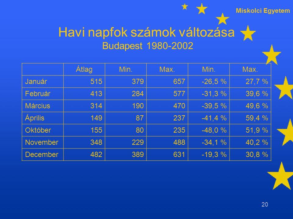 Miskolci Egyetem 20 Havi napfok számok változása Budapest 1980-2002 ÁtlagMin.Max.Min.Max.