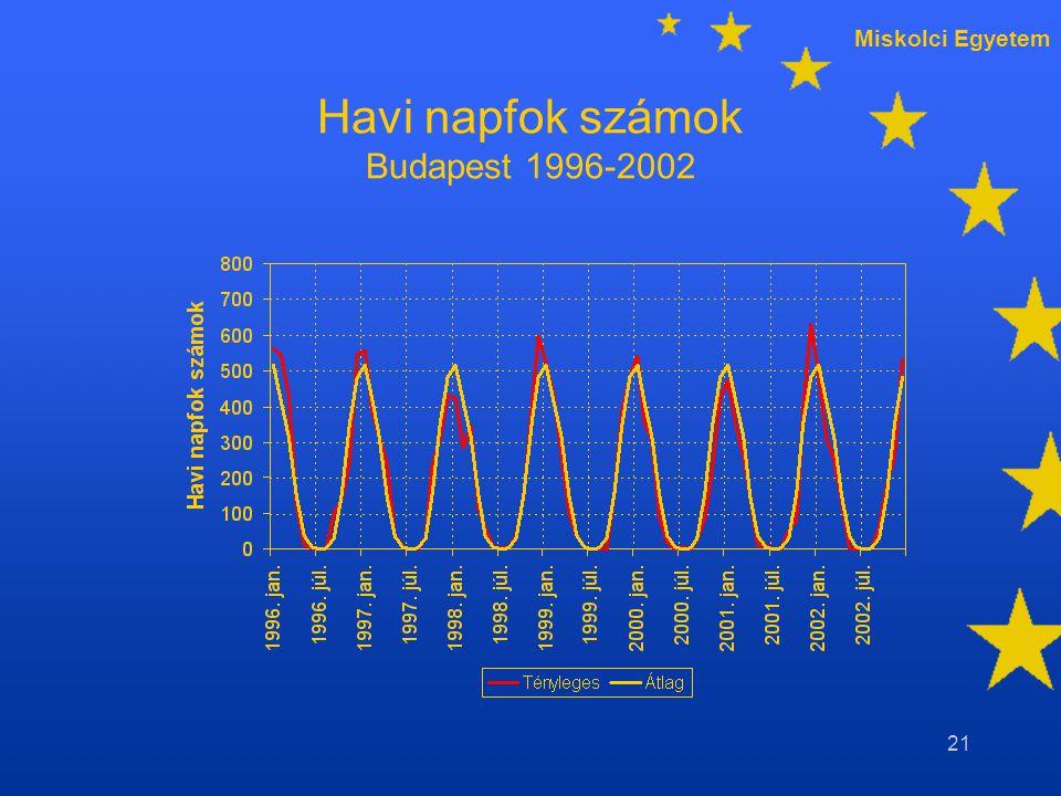 Miskolci Egyetem 21 Havi napfok számok Budapest 1996-2002