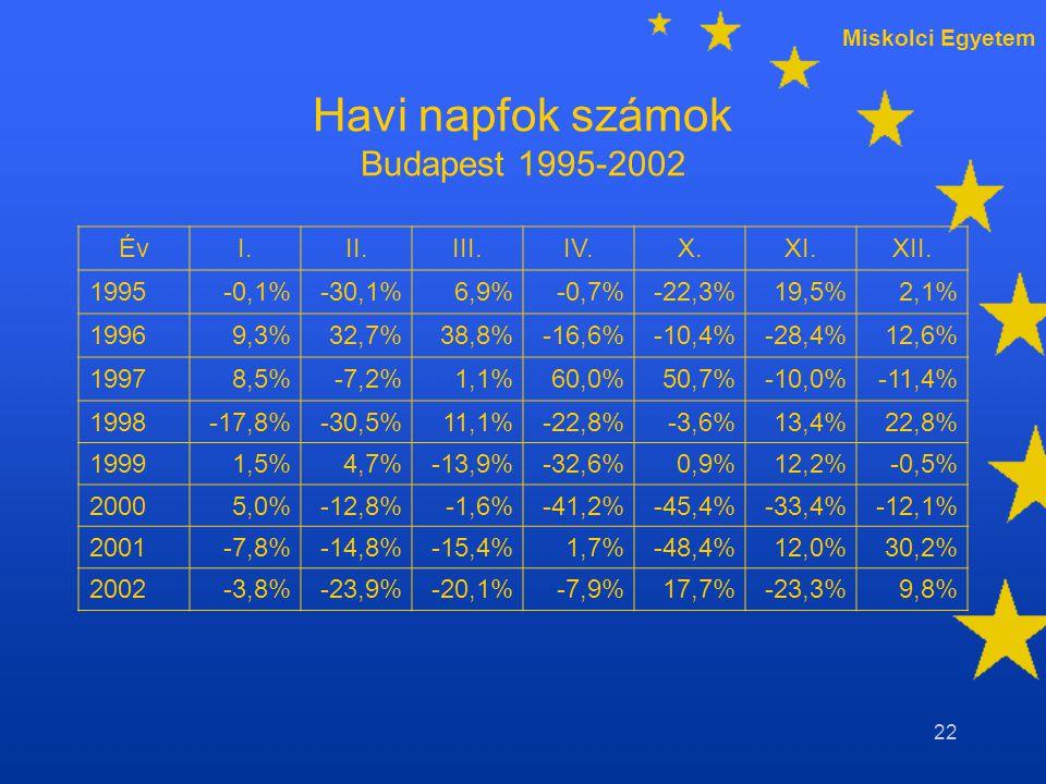 Miskolci Egyetem 22 Havi napfok számok Budapest 1995-2002 ÉvI.II.III.IV.X.XI.XII.
