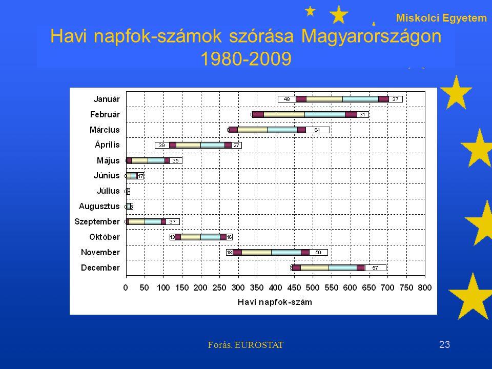 Miskolci Egyetem Forás. EUROSTAT23 Havi napfok-számok szórása Magyarországon 1980-2009