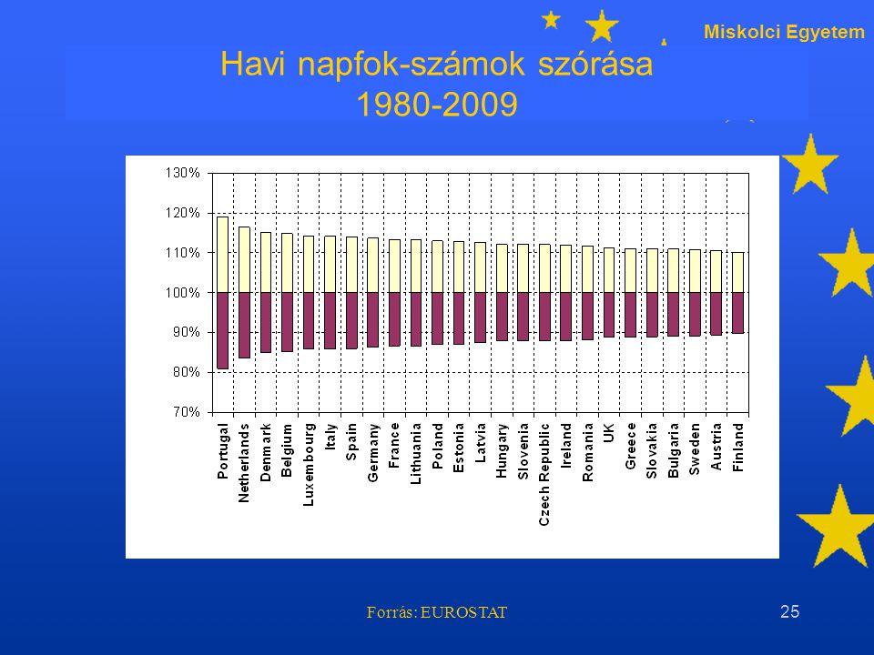 Miskolci Egyetem Forrás: EUROSTAT25 Havi napfok-számok szórása 1980-2009