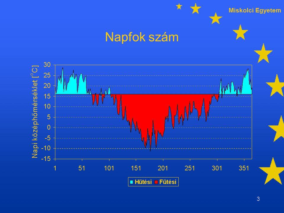 Miskolci Egyetem 34 Napfok szám időarányos figyelése Budapest 1995/96