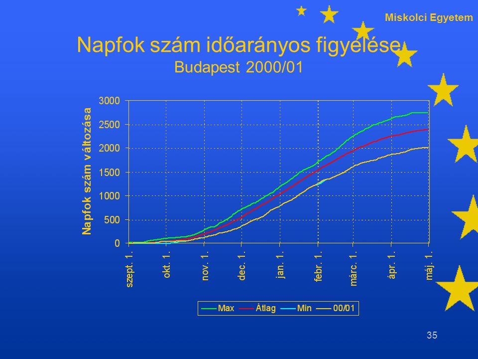 Miskolci Egyetem 35 Napfok szám időarányos figyelése Budapest 2000/01