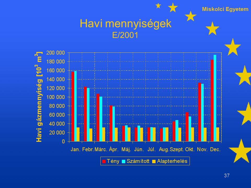 Miskolci Egyetem 37 Havi mennyiségek E/2001