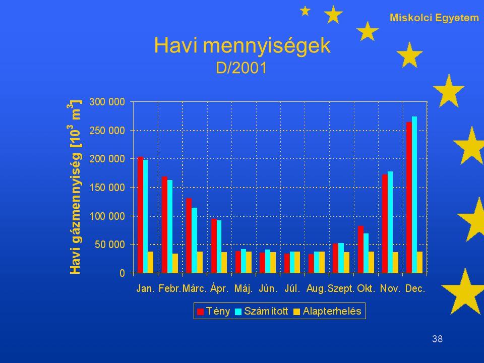 Miskolci Egyetem 38 Havi mennyiségek D/2001