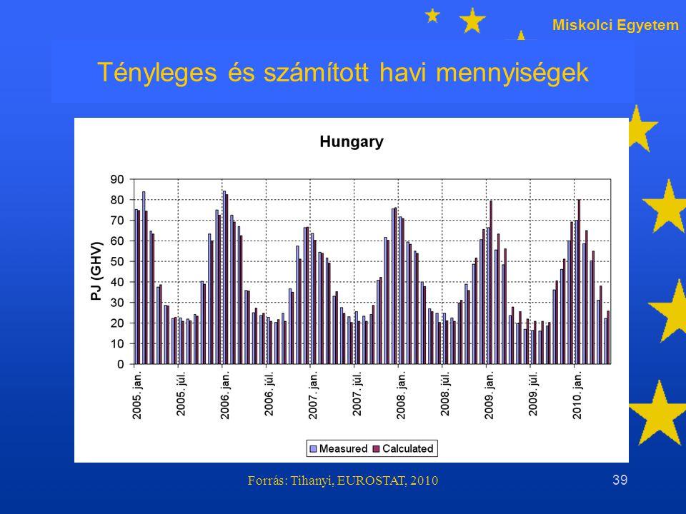 Miskolci Egyetem Forrás: Tihanyi, EUROSTAT, 201039 Tényleges és számított havi mennyiségek