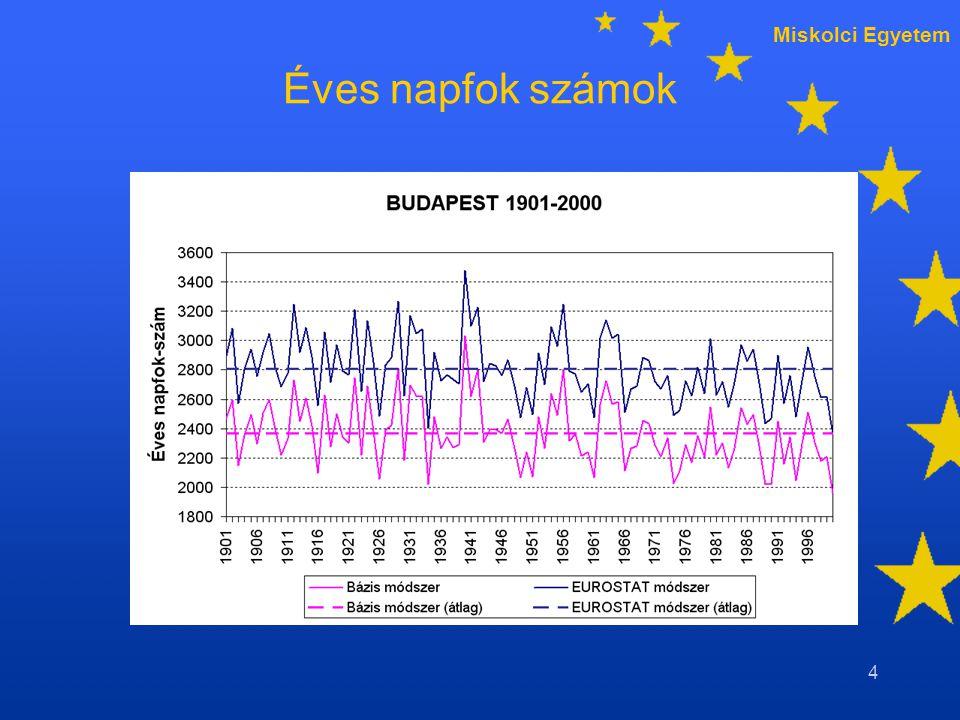 Miskolci Egyetem Forrás: Tihanyi, EUROSTAT, 201045 Tényleges és számított havi mennyiségek
