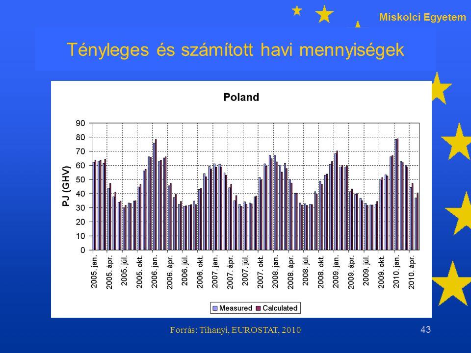 Miskolci Egyetem Forrás: Tihanyi, EUROSTAT, 201043 Tényleges és számított havi mennyiségek