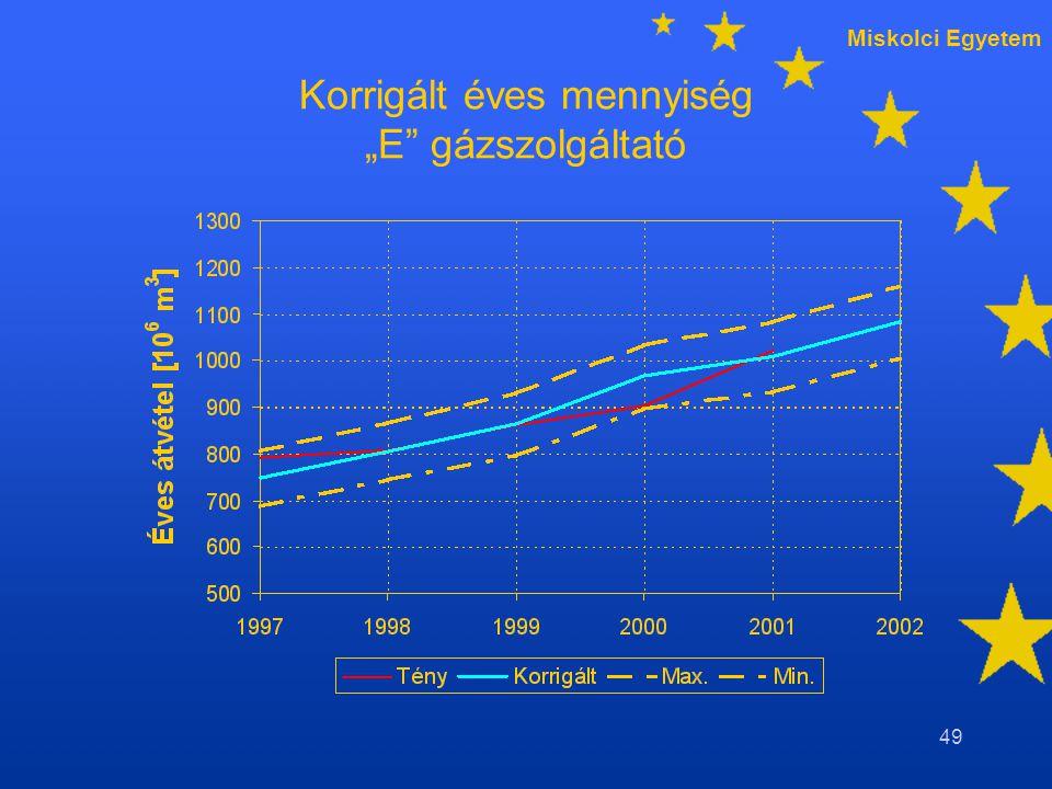 """Miskolci Egyetem 49 Korrigált éves mennyiség """"E gázszolgáltató"""