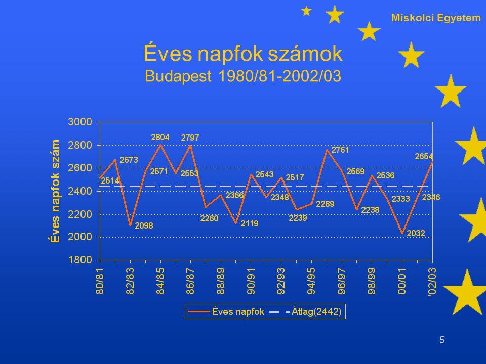 Miskolci Egyetem 5 Éves napfok számok Budapest 1980/81-2002/03